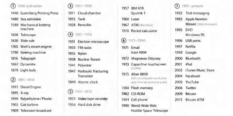 El gráfico que muestra cómo las innovaciones tecnológicas han cambiado la forma en que trabajamos los últimos 150 años