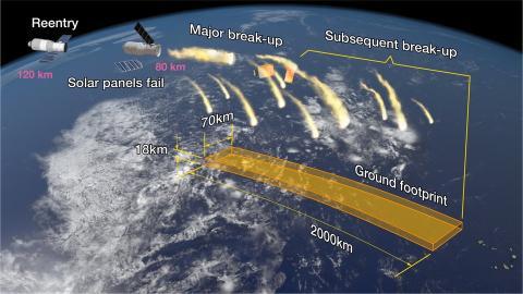 Ilustración de la reentrada de la Tiangong-1