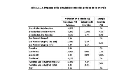 Informe de la Comisión de Expertos para la Transición Energética