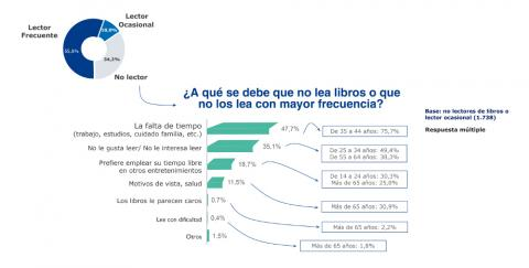 infografía razones no leer