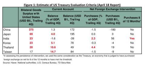 Informe TD Securities