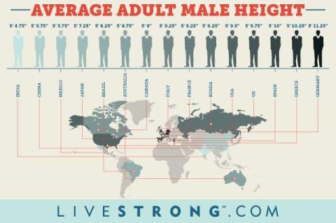 mapa altura masculina