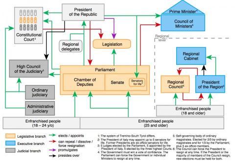 El gráfico anterior muestra las relaciones entre las principales ramas de gobierno de Italia.