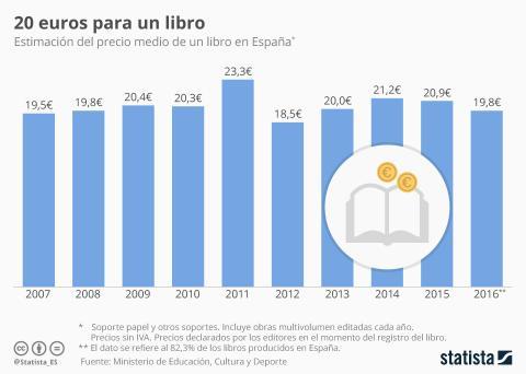 cómo es el lector español