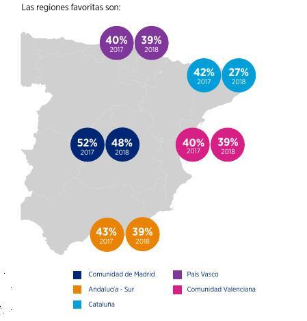 Madrid región perferida para trabajar por los españoles