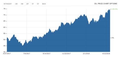 Subida del precio del petróleo