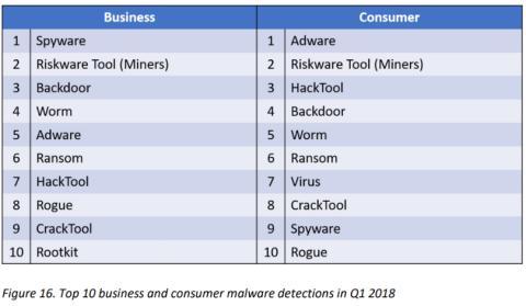 El Top 10 detecciones malware en el primer trimestre de 2018