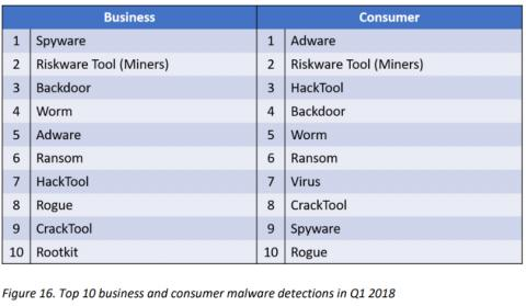Top 10 detecciones malware 1Q 2018