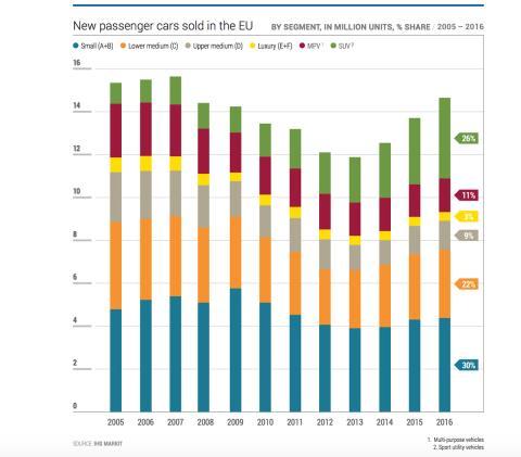Ventas de coches por segmentos en Europa en 2017.