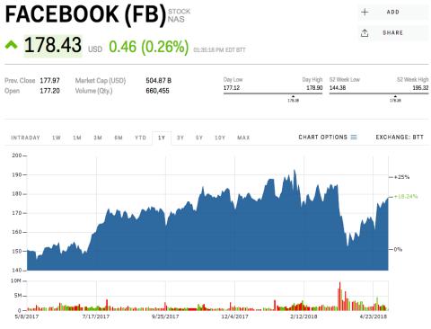 Goldman Sachs ve riesgos en Facebook antes de la normativa de UE