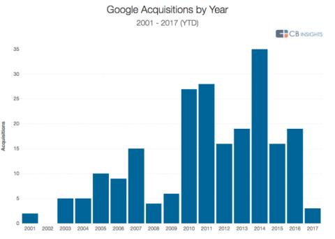 Grandes adquisiciones de Google