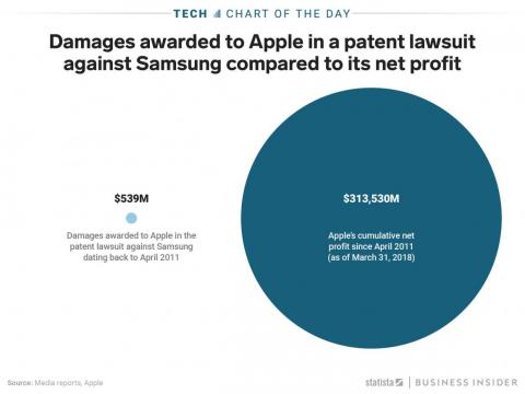 Apple won $539 million from Samsung in a patent lawsuit — an amount that's barely noticeable against Apple's net profits