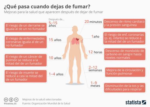 así se beneficia tu cuerpo de dejar de fumar