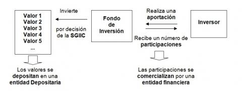Cómo funciona un fondo de inversión - Inverco
