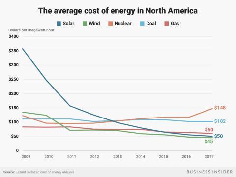 Coste de producir energía en Estados Unidos