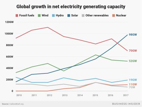 Crecimiento por tipos de energía