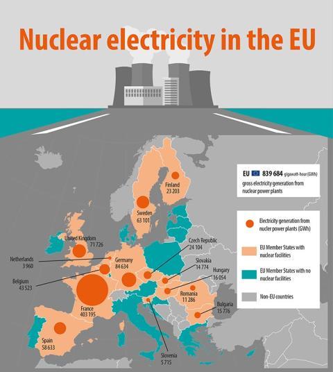 Energía nuclear en 2016 en Unión Europea