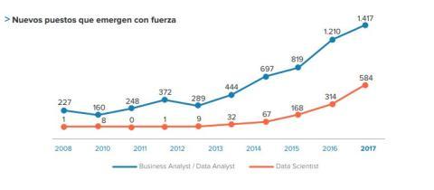 Evolución de la demanda de analistas de datos y de científicos de datos