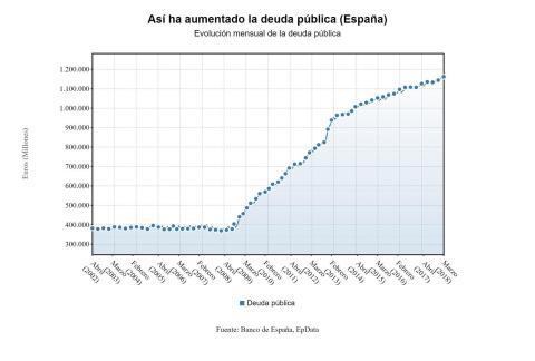 Evolución mensual de la deuda pública