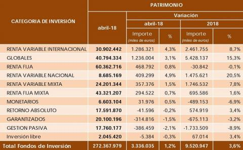Evolución del Patrimonio en Fondos de Inversión - Datos de Inverco