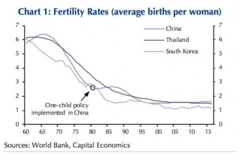Fertilidad China