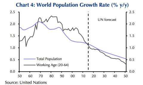 Gráfico índice de crecimiento de la población