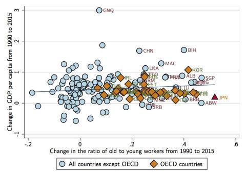 Gráfico Pib per cápita