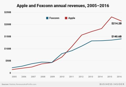 Ingresos de Apple y Foxconn
