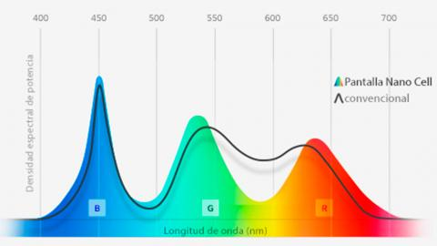 Los Nanocells filtran los colores RGB