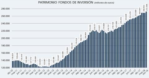 Patrimonio acumulado de los fondos de inversión - Datos de Inverco