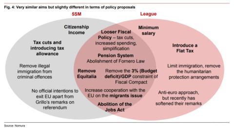 Políticas Italia