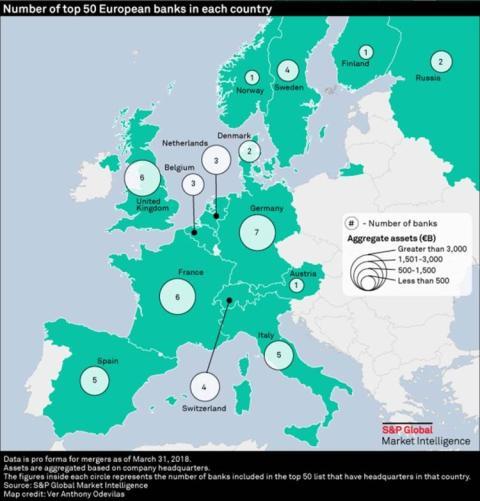 Reino Unido cuenta con tres grandes bancos entre los diez más grandes de Europa, y seis en el top 50.