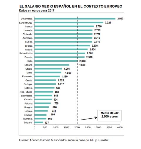 salario medio en europa