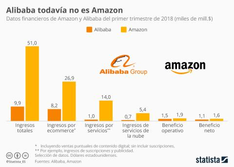 Statista Amazon vs Alibaba