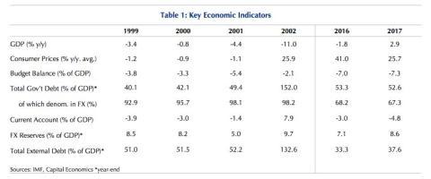 Tabla economía Argentina