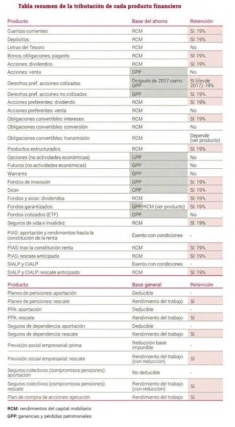 Tabla resumen de la tributación de cada producto financiero