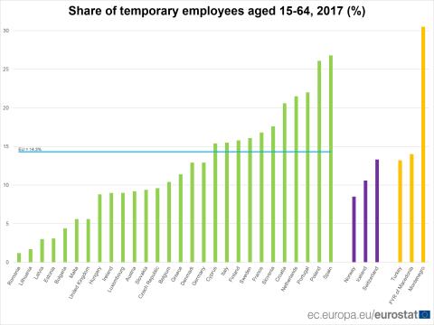 Tasa empleo temporal Unión Europea
