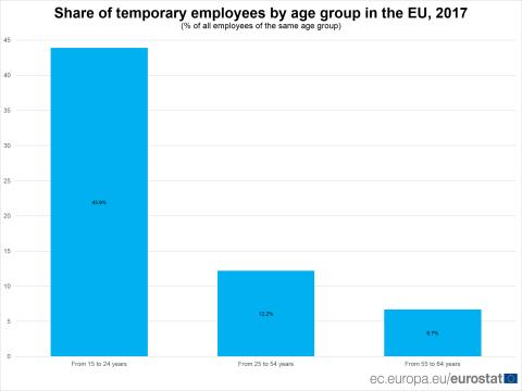 Tasa de temporalidad por edad en la Unión Europea