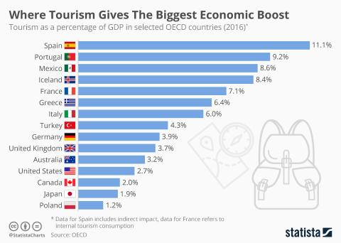 Tourism economic boost statista
