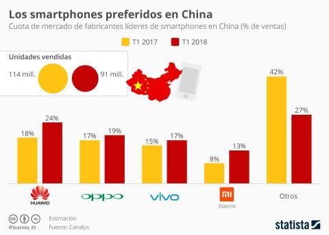 Venta moviles en China