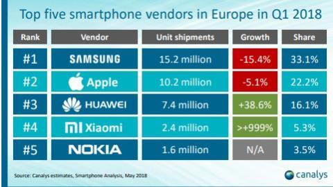 Ventas fabricantes europa