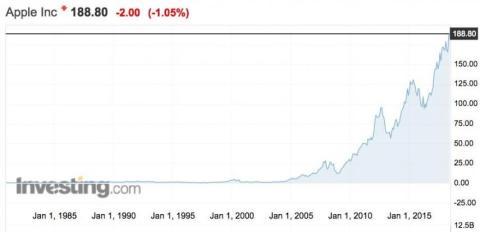 RE Las acciones de Apple en los últimos 20 años.