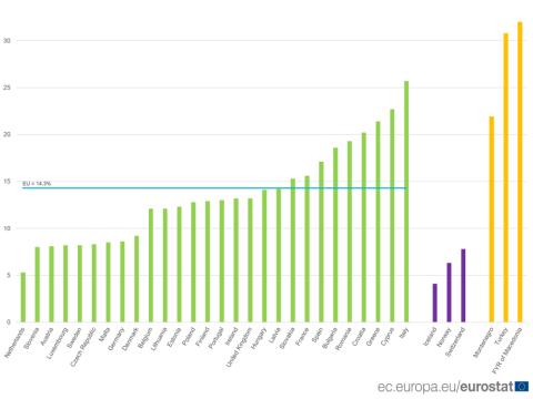España séptima en tasa de ninis en Europa