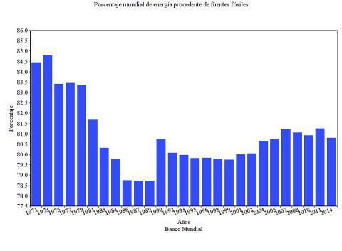 Evolución consumo energía fósil