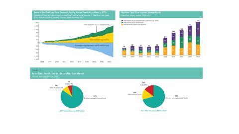 Evolución de la contratación de ETF y fondos indexados