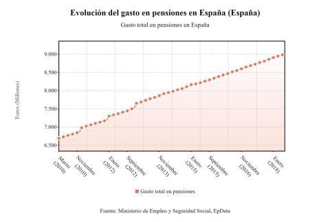 gasto en pensiones crece en junio