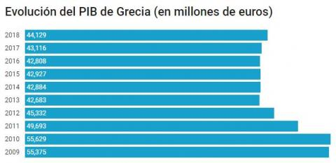 Evolución del PIB de Grecia durante la crisis