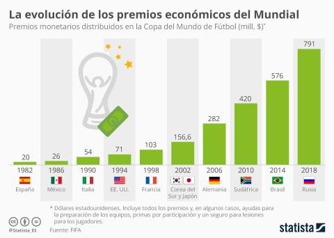 https://cdn.businessinsider.es/sites/navi.axelspringer.es/public/styles/480/public/media/image/2018/06/evolucion-premios-economicos-mundial.jpg?itok=Ahrb_Dhx
