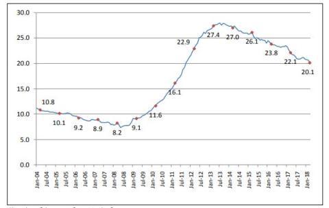 Evolución de la tasa de desempleo en Grecia