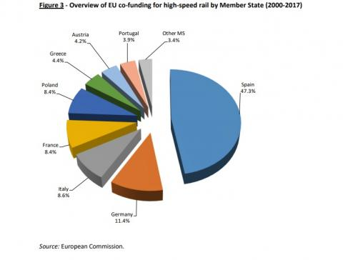 Fondos europeos red ferroviaria